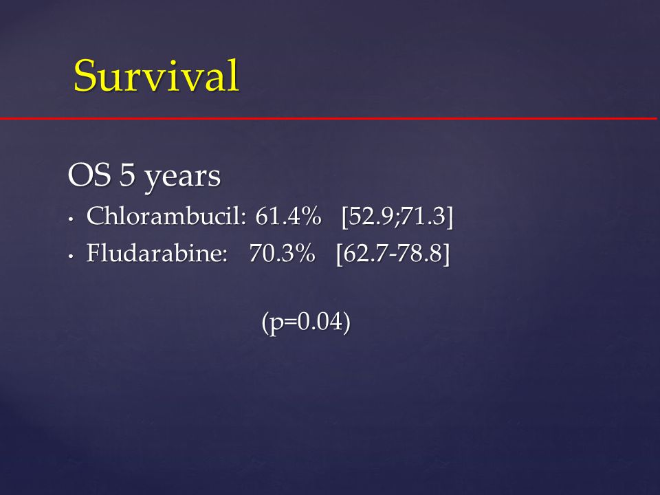 Survival OS 5 years Chlorambucil: 61.4% [52.9;71.3]
